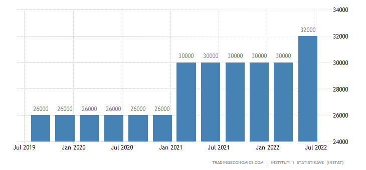 Albania Minimum Monthly Wage