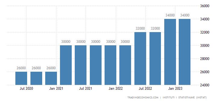 Albania Minimum Monthly Wage