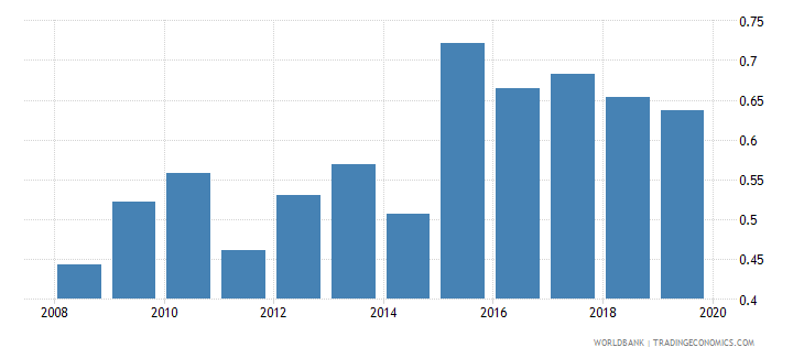 albania months import cover of foreign reserves wb data