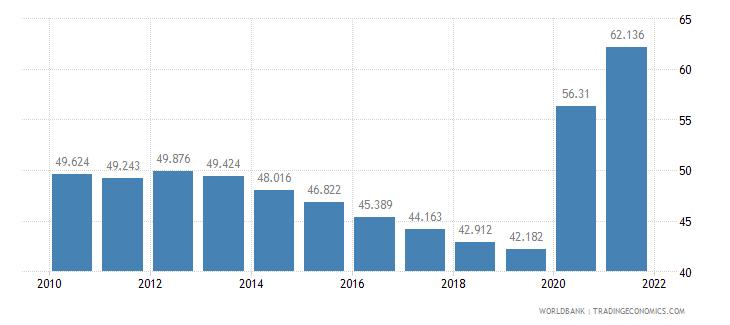 albania mortality rate adult female per 1 000 female adults wb data