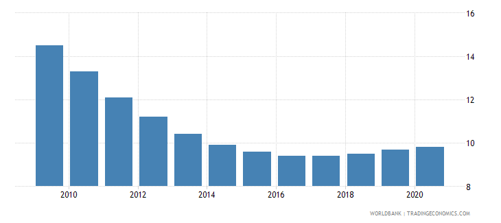albania mortality rate under 5 per 1 000 wb data