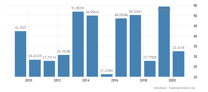 albania multilateral debt service percent of public and publicly guaranteed debt service wb data