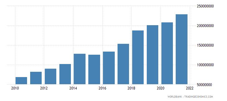 albania multilateral debt service tds us dollar wb data