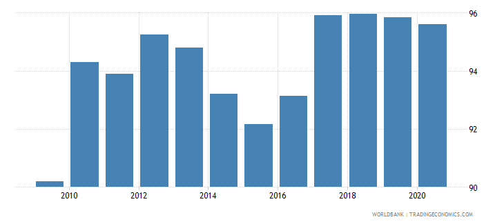albania net barter terms of trade index 2000  100 wb data