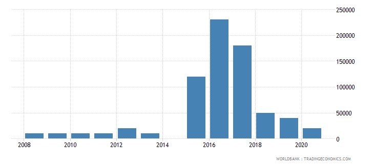 albania net bilateral aid flows from dac donors australia us dollar wb data