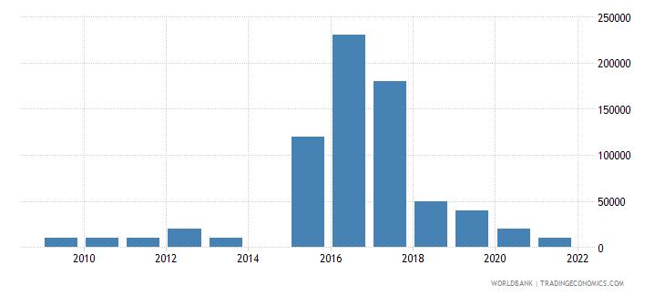 albania net bilateral aid flows from dac donors australia us dollar wb data