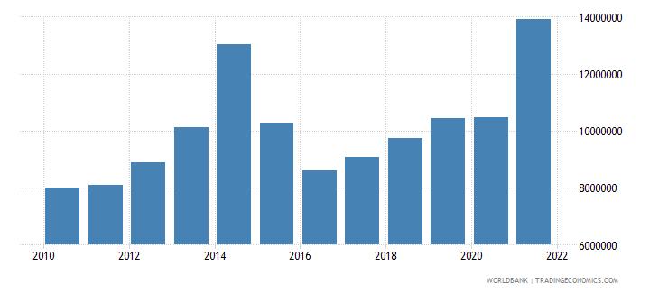 albania net bilateral aid flows from dac donors austria us dollar wb data