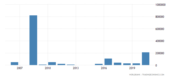 albania net bilateral aid flows from dac donors belgium us dollar wb data