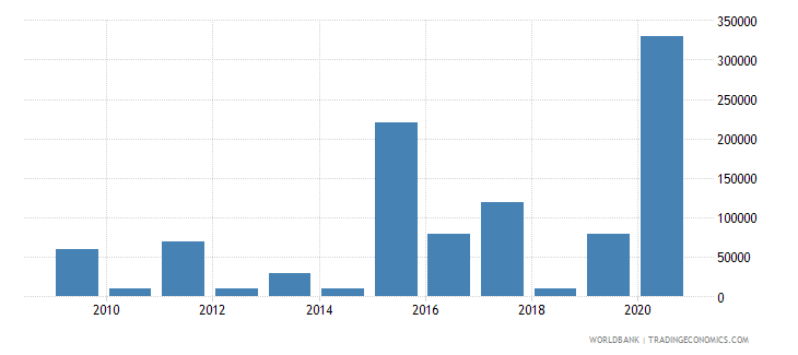 albania net bilateral aid flows from dac donors canada us dollar wb data