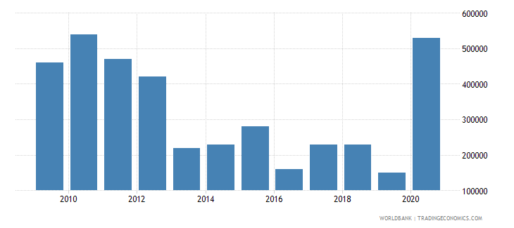 albania net bilateral aid flows from dac donors czech republic current us$ wb data