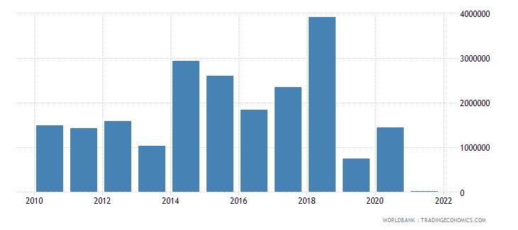 albania net bilateral aid flows from dac donors denmark us dollar wb data