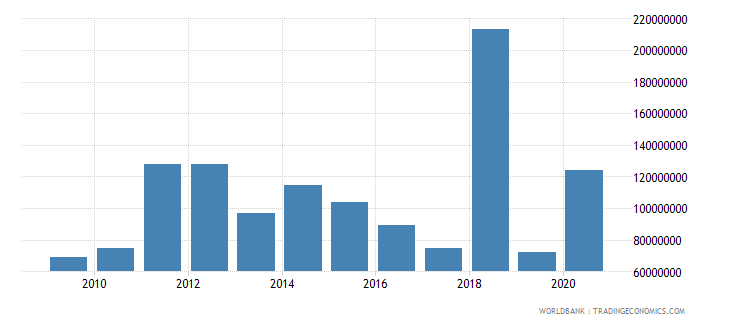 albania net bilateral aid flows from dac donors european commission us dollar wb data