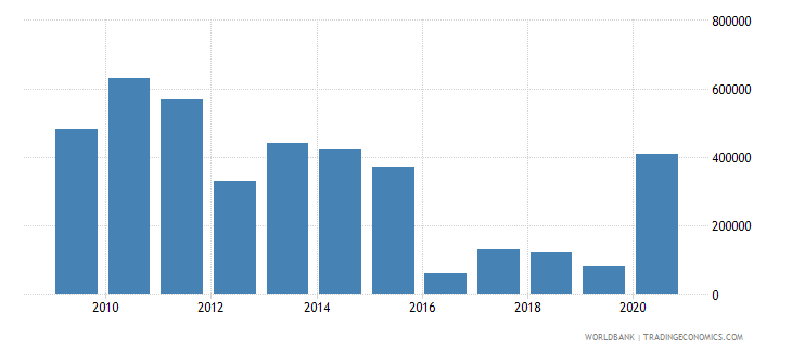 albania net bilateral aid flows from dac donors finland us dollar wb data