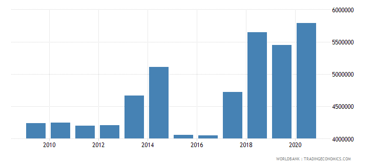 albania net bilateral aid flows from dac donors france us dollar wb data