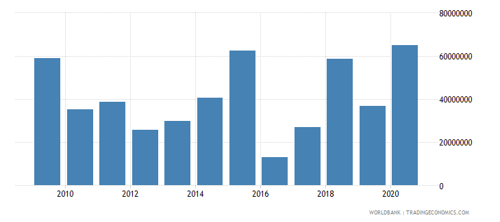 albania net bilateral aid flows from dac donors germany us dollar wb data