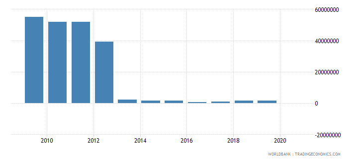 albania net bilateral aid flows from dac donors greece us dollar wb data