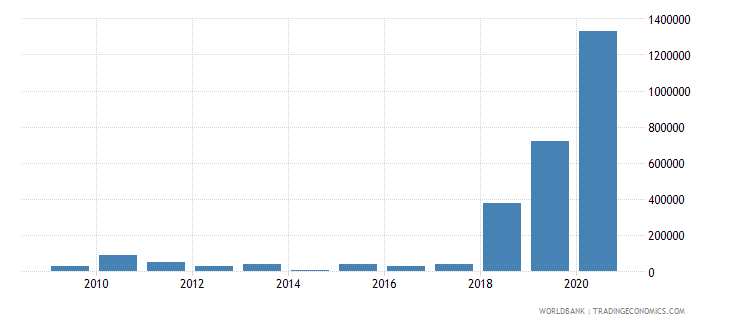 albania net bilateral aid flows from dac donors hungary current us$ wb data