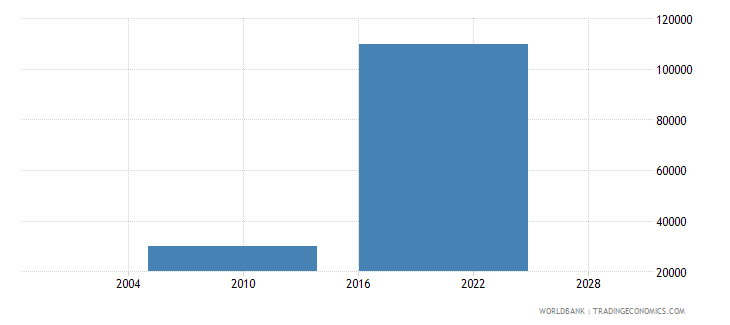 albania net bilateral aid flows from dac donors iceland current us$ wb data