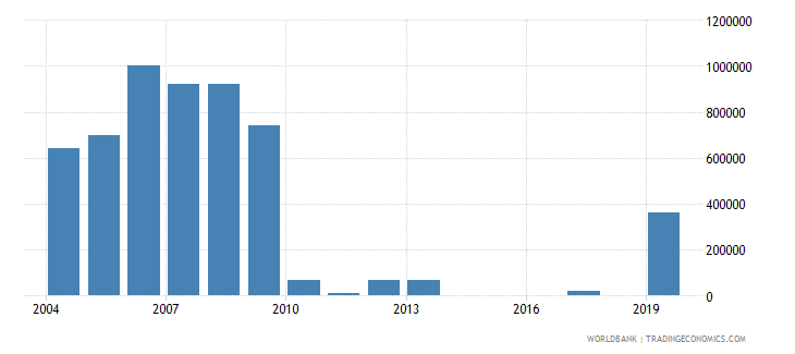albania net bilateral aid flows from dac donors ireland us dollar wb data