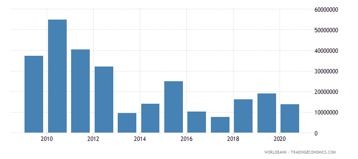 albania net bilateral aid flows from dac donors italy us dollar wb data