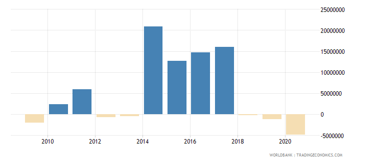 albania net bilateral aid flows from dac donors japan us dollar wb data