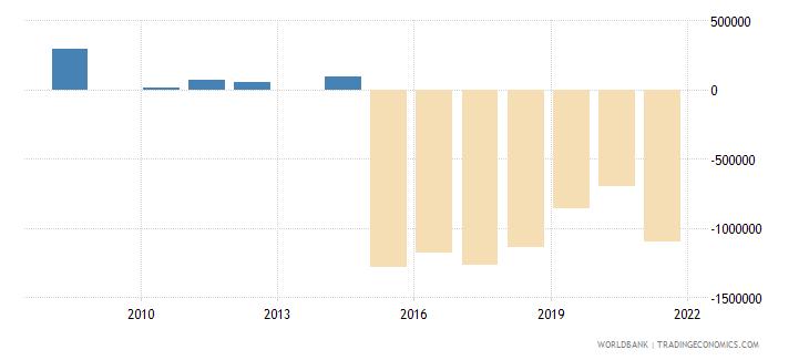 albania net bilateral aid flows from dac donors korea rep us dollar wb data