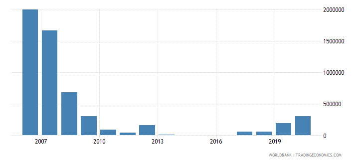albania net bilateral aid flows from dac donors luxembourg us dollar wb data