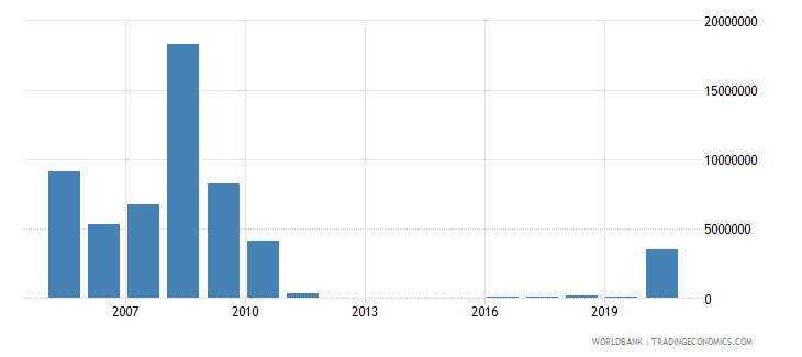albania net bilateral aid flows from dac donors netherlands us dollar wb data