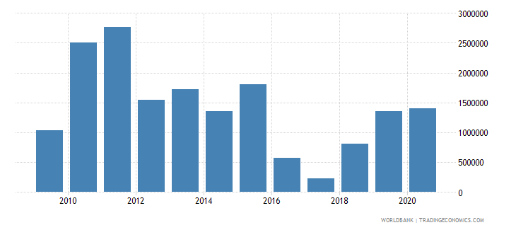 albania net bilateral aid flows from dac donors norway us dollar wb data