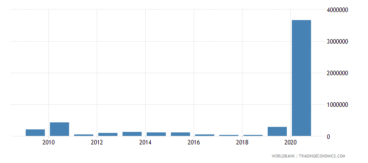 albania net bilateral aid flows from dac donors poland current us$ wb data