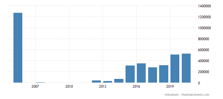 albania net bilateral aid flows from dac donors slovak republic current us$ wb data