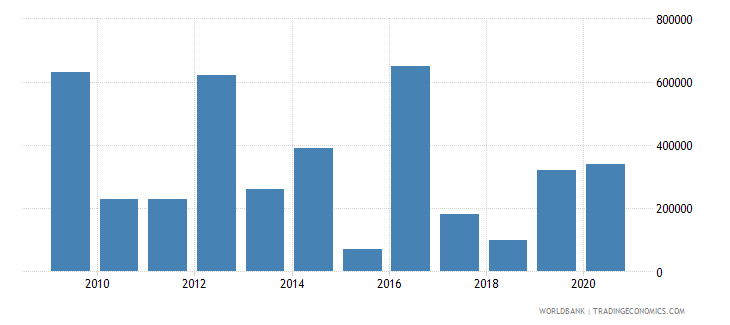 albania net bilateral aid flows from dac donors slovenia current us$ wb data