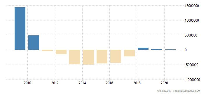 albania net bilateral aid flows from dac donors spain us dollar wb data