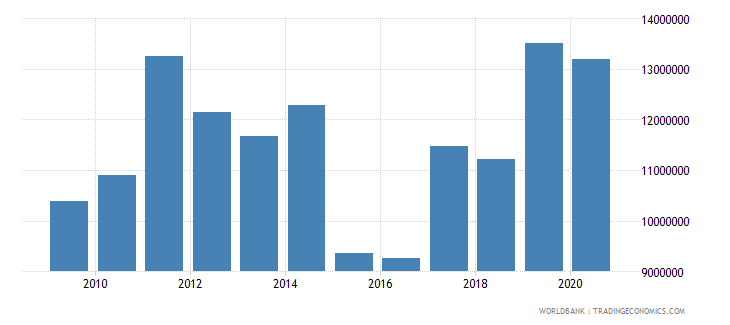 albania net bilateral aid flows from dac donors sweden us dollar wb data