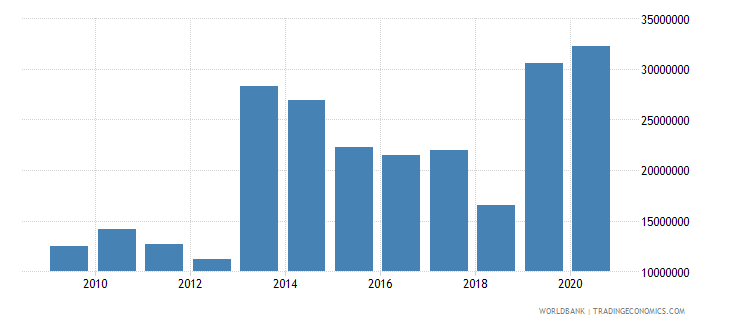 albania net bilateral aid flows from dac donors switzerland us dollar wb data