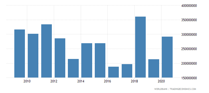 albania net bilateral aid flows from dac donors total us dollar wb data