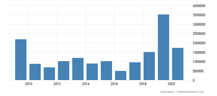 albania net bilateral aid flows from dac donors united kingdom us dollar wb data