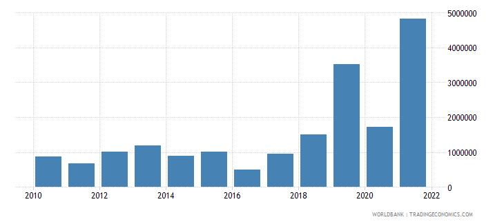 albania net bilateral aid flows from dac donors united kingdom us dollar wb data