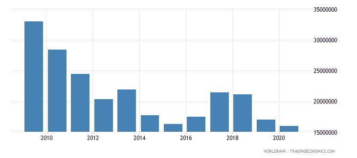 albania net bilateral aid flows from dac donors united states us dollar wb data