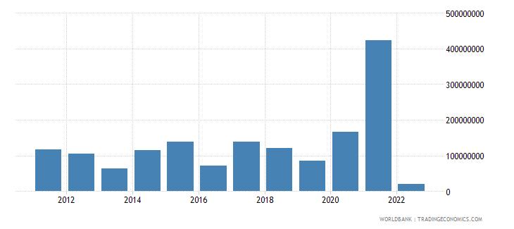 albania net capital account bop us dollar wb data