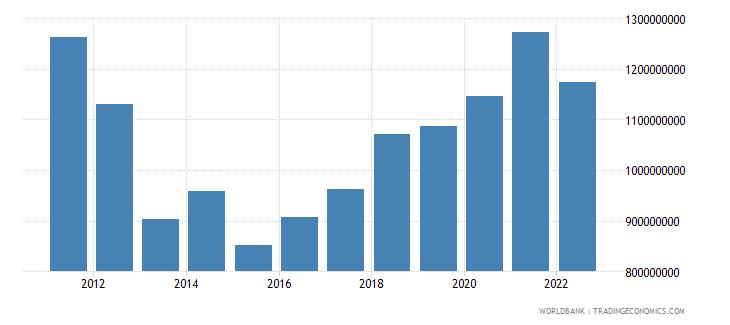 albania net current transfers bop us dollar wb data