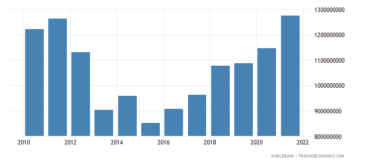 albania net current transfers from abroad us dollar wb data