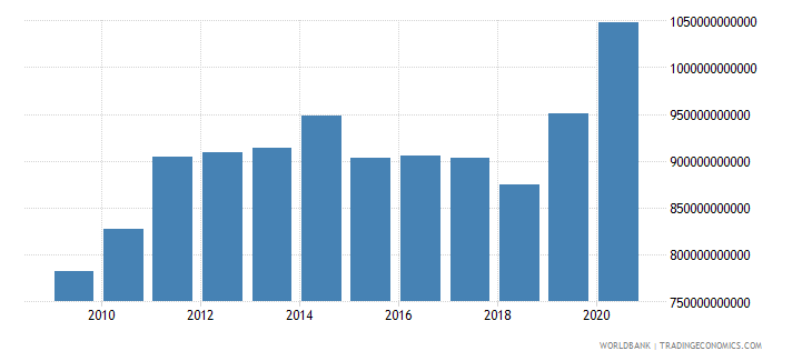 albania net domestic credit current lcu wb data