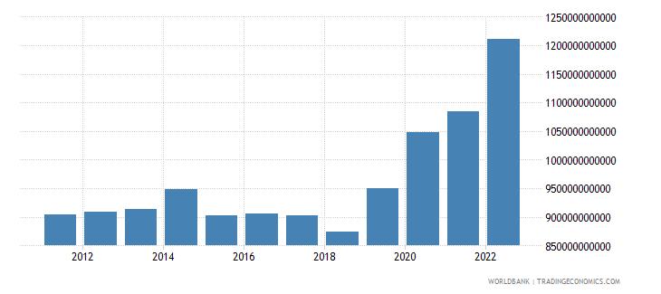 albania net domestic credit current lcu wb data