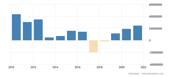 albania net errors and omissions adjusted bop us dollar wb data