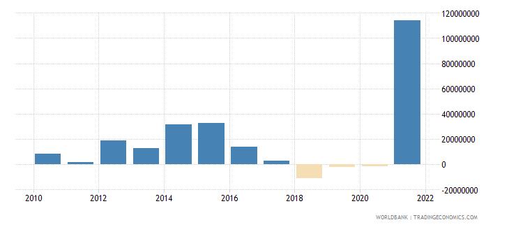 albania net financial flows bilateral nfl us dollar wb data