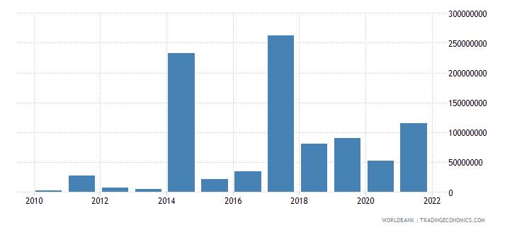 albania net financial flows ibrd nfl us dollar wb data