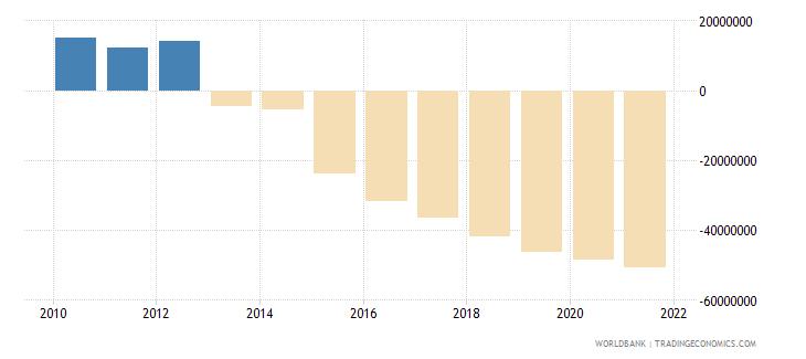 albania net financial flows ida nfl us dollar wb data