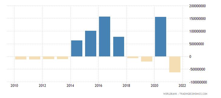 albania net financial flows imf nonconcessional nfl us dollar wb data