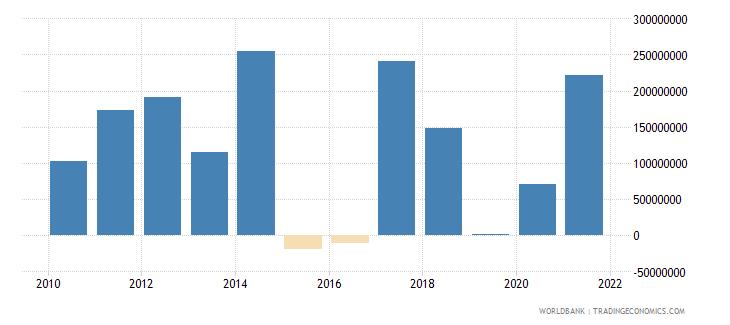 albania net financial flows multilateral nfl us dollar wb data